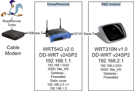 DD-WRT Forum :: View topic - Multiple Subnet Configuration is